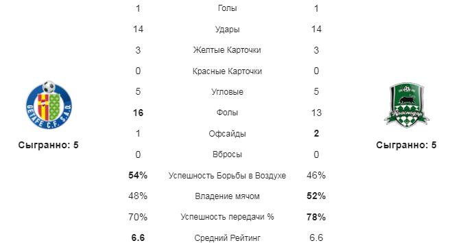 Хетафе - Краснодар. Статистика команд