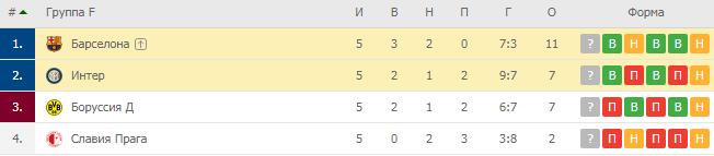 Лига Чемпионов. Группа F. Турнирная таблица