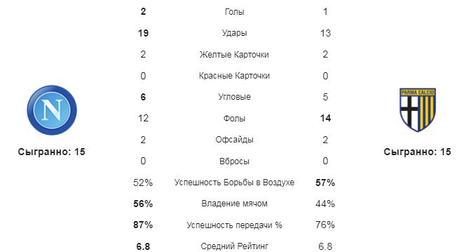 Наполи - Парма. Статистика команд