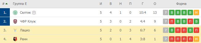 Лига Европы. Группа E. Турнирная таблица