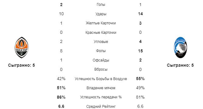 Шахтер - Аталанта. Статистика команд