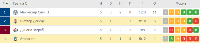 Лига Чемпионов. Группа C. Турнирная таблица