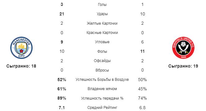 Манчестер Сити - Шеффилд Юнайтед. Статистика команд