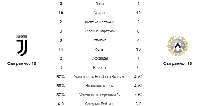 Ювентус - Удинезе. Статистика команд