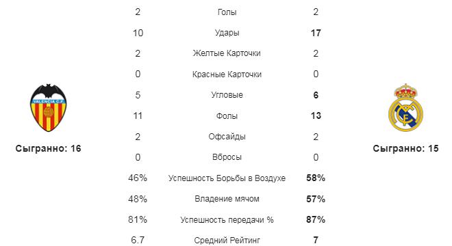 Валенсия - Реал. Статистика команд