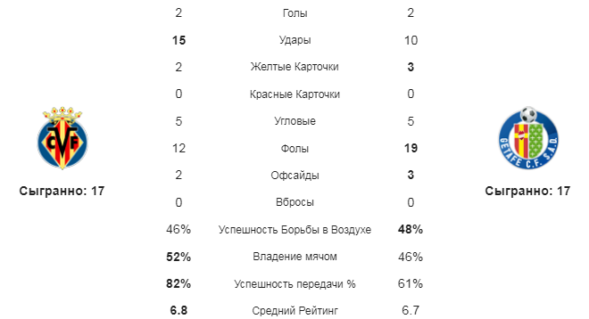 Вильярреал - Хетафе. Статистика команд