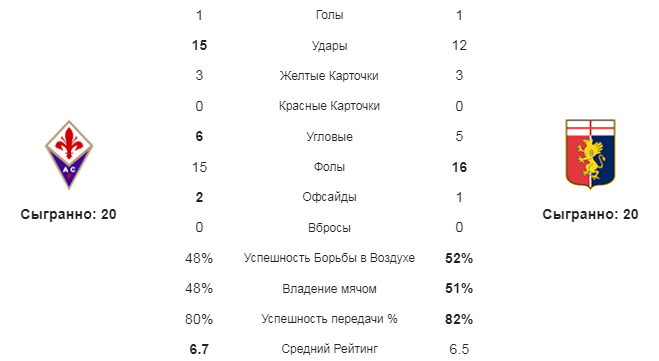 Фиорентина - Дженоа. Статистика команд