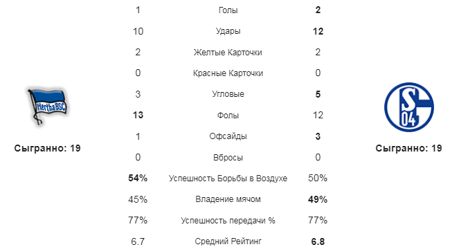 Герта - Шальке. Статистика команд