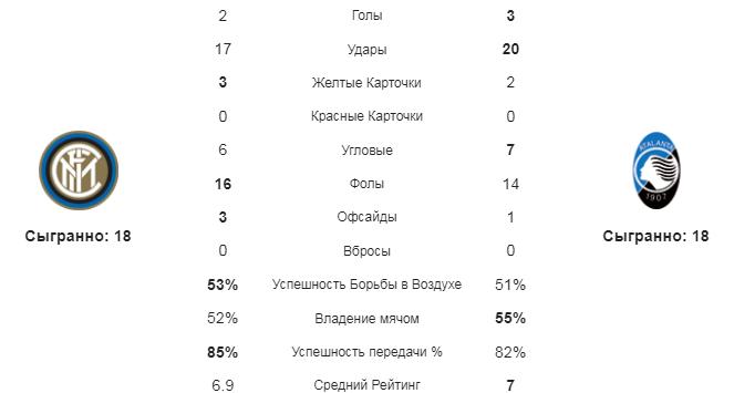 Интер - Аталанта. Статистика команд