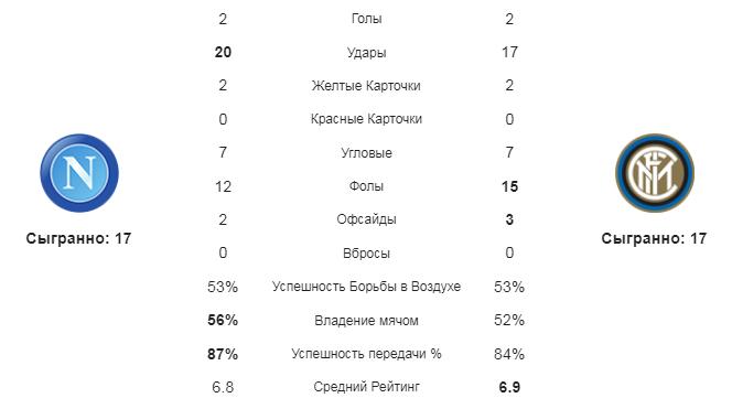 Наполи - Интер. Статистика команд