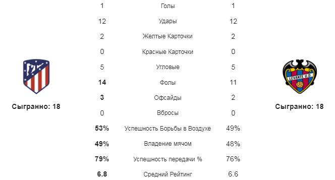 Атлетико - Леванте. Статистика команд