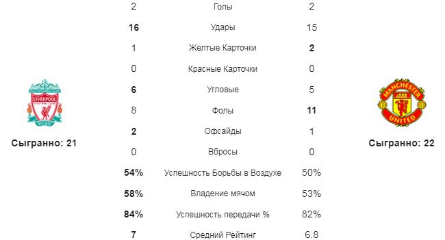 Ливерпуль - МЮ. Статистика команд
