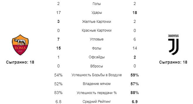Рома - Ювентус. Статистика команд