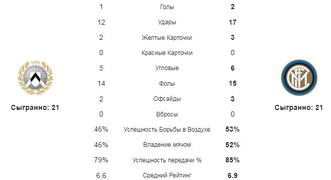 Удинезе - Интер. Статистика команд