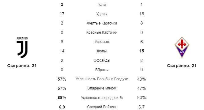 Ювентус - Фиорентина. Статистика команд