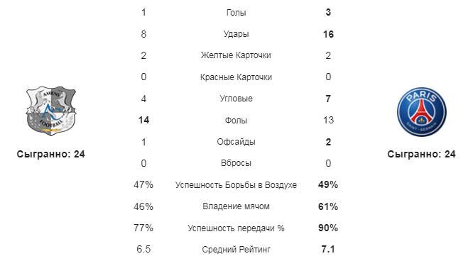 Амьен - ПСЖ. Статистика команд