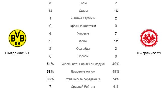 Боруссия Д - Айнтрахт. Статистика команд
