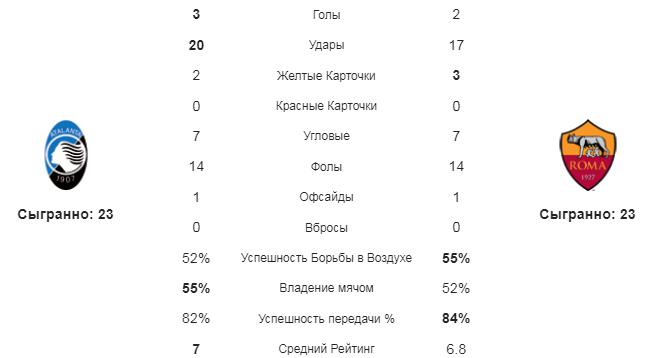Аталанта - Рома. Статистика команд