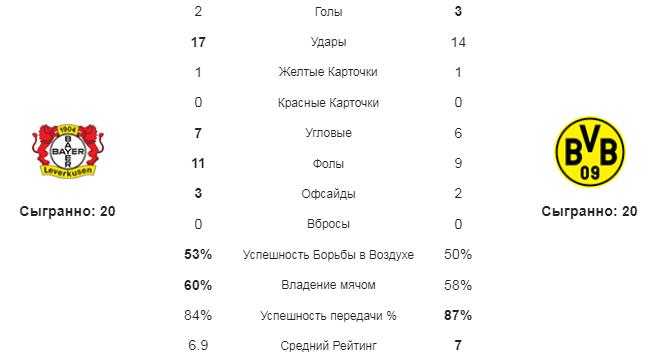 Байер - Боруссия Д. Статистика команд