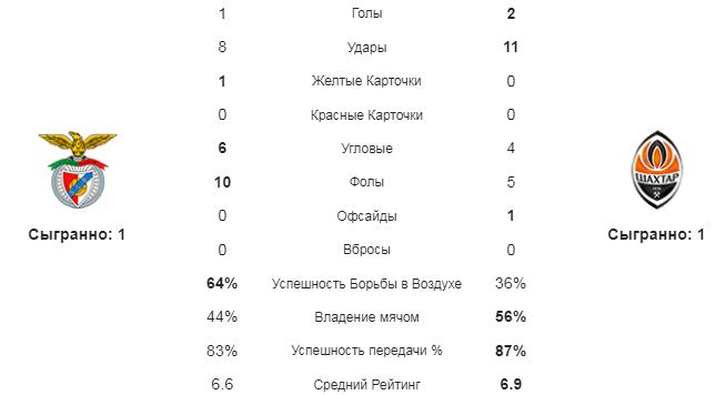 Бенфика - Шахтер Дн. Статистика команд