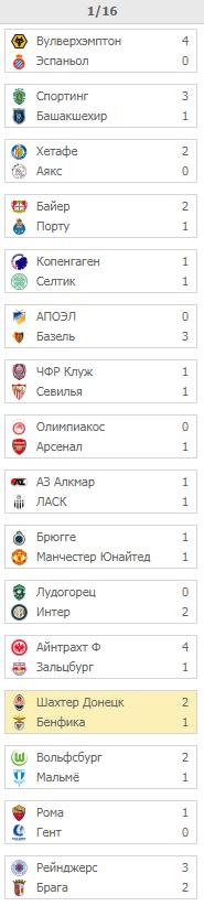 Лига Европы. Турнирная сетка
