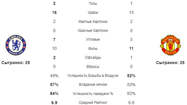 Челси - МЮ. Статистика команд