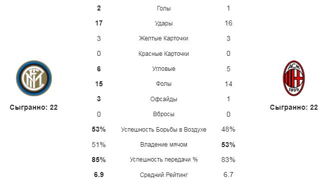 Интер - Милан. Статистика команд