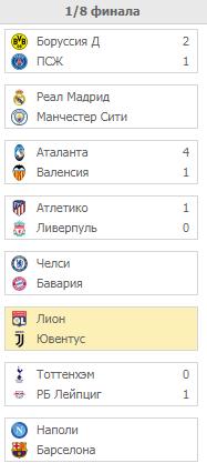 Лига Чемпионов. Турнирная таблица