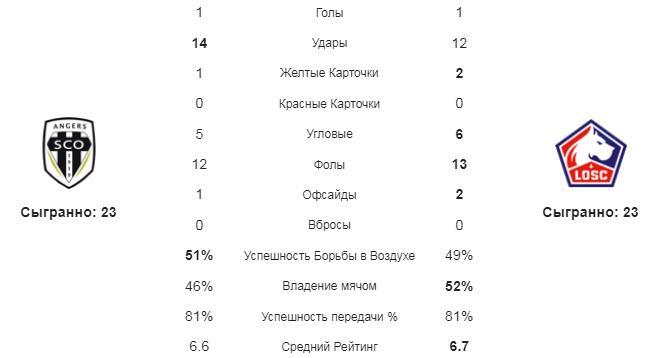 Анже - Лилль. Статистика команд