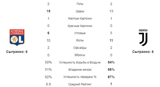 Лион - Ювентус. Статистика команд