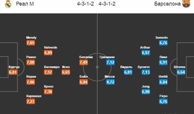 Реал М - Барселона. Составы на матч