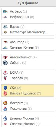 Плей-офф КХЛ 2020. Турнирная сетка