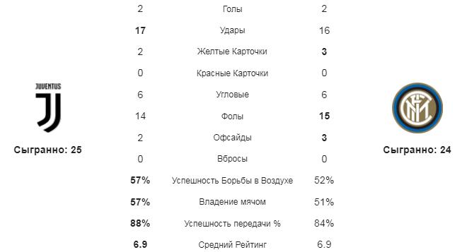 Ювентус - Интер. Статистика команд