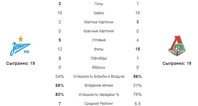 Зенит - Локомотив М. Статистика команд