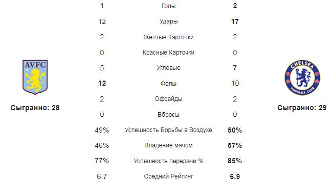 Астон Вилла - Челси. Статистика команд
