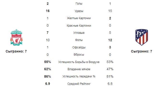 Ливерпуль - Атлетико. Статистика команд