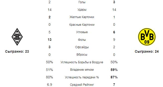 Боруссия М - Борусся Д. Статистика команд
