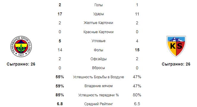 Фенербахче - Кайсериспор. Статистика команд