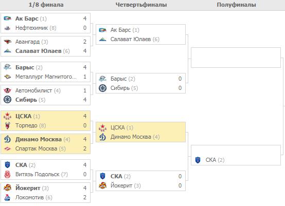 Плей-офф КХЛ. Турнирная сетка