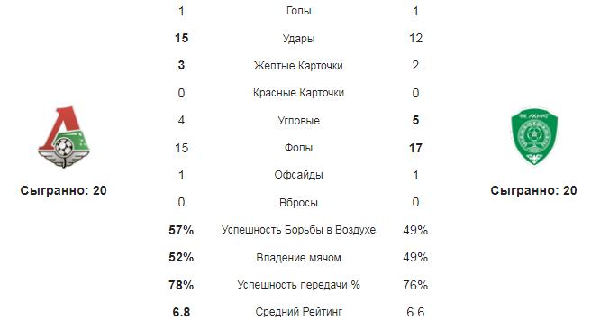 Локомотив М - Ахмат. Статистика команд
