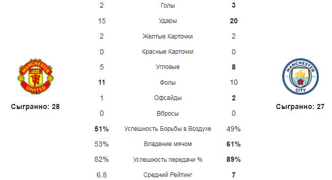 МЮ - МС. Статистика команд