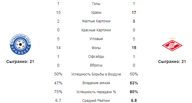 Оренбург - Спартак. Статистика команд