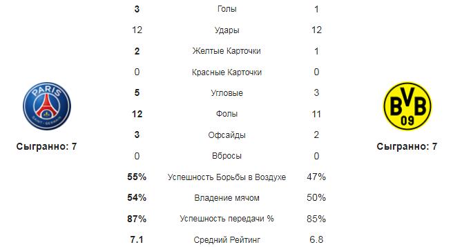 ПСЖ - Боруссия Д. Статистика команд