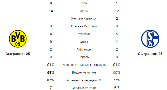 Боруссия Д - Шальке. Статистика команд