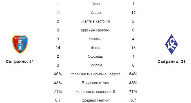 Тамбов - Крылья Советов. Статистика команд
