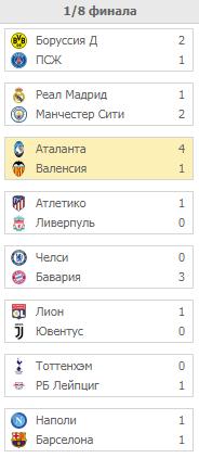 Плей-офф Лиги Чемпионов. Турнирная сетка