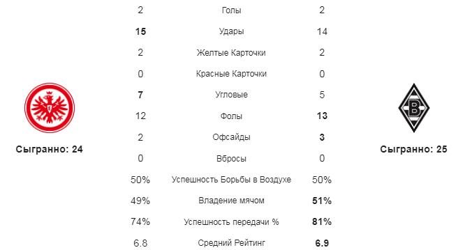 Айнтрахт - Боруссия М. Статистика команд