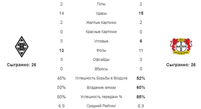 Боруссия М - Байер. Статистика команд