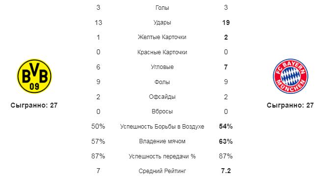 Боруссия Д - Бавария. Статистика команд