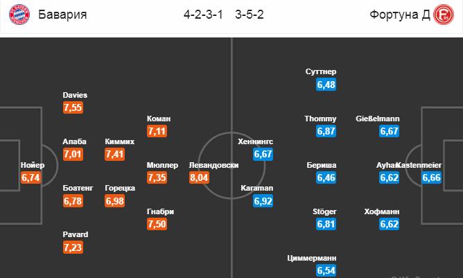 Бавария - Фортуна. Составы на матч